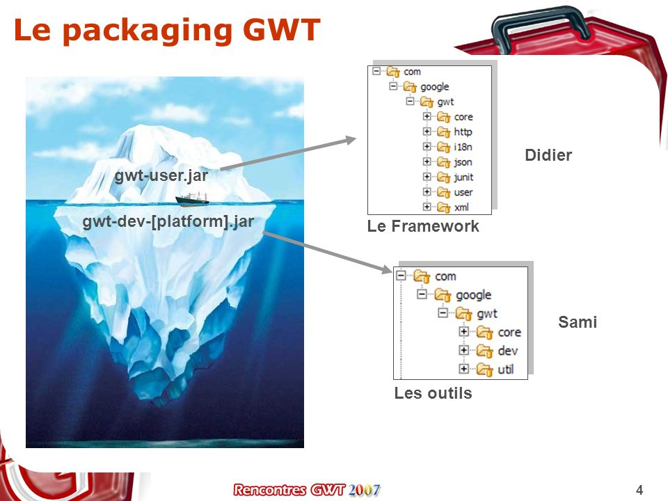 Le packaging GWT Didier gwt-user.jar gwt-dev-[platform].jar